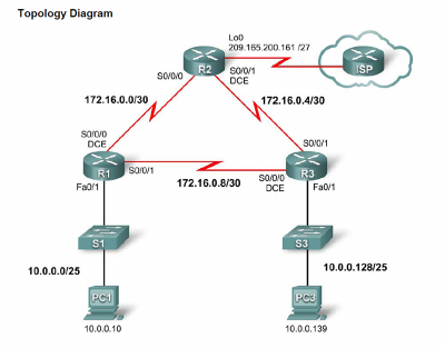 Image showing the PPP lab topology.