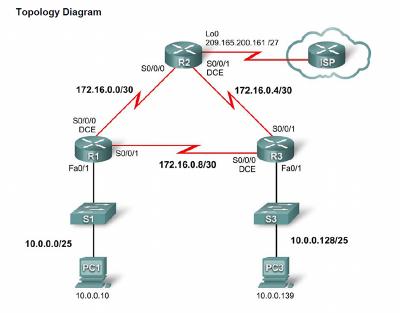 Cisco Ccna Lab Manual Pdf
